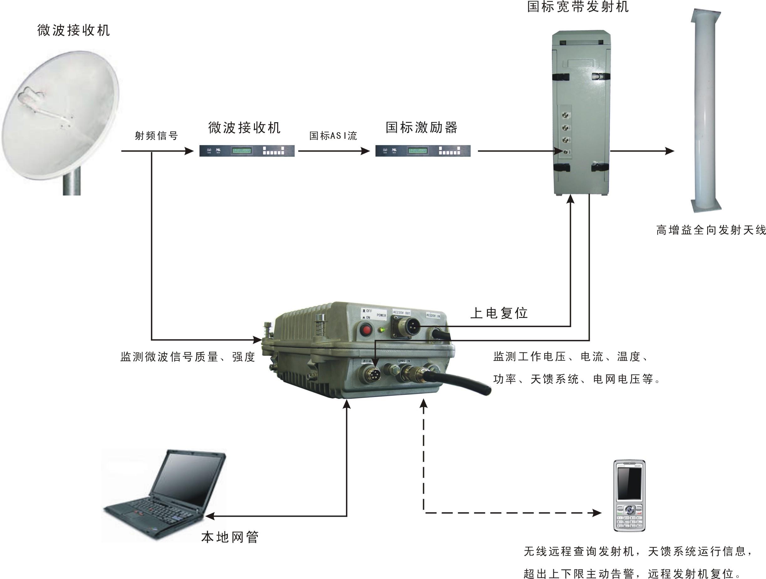 远程无线监控型室外型宽带国产牛牛发射机系统
