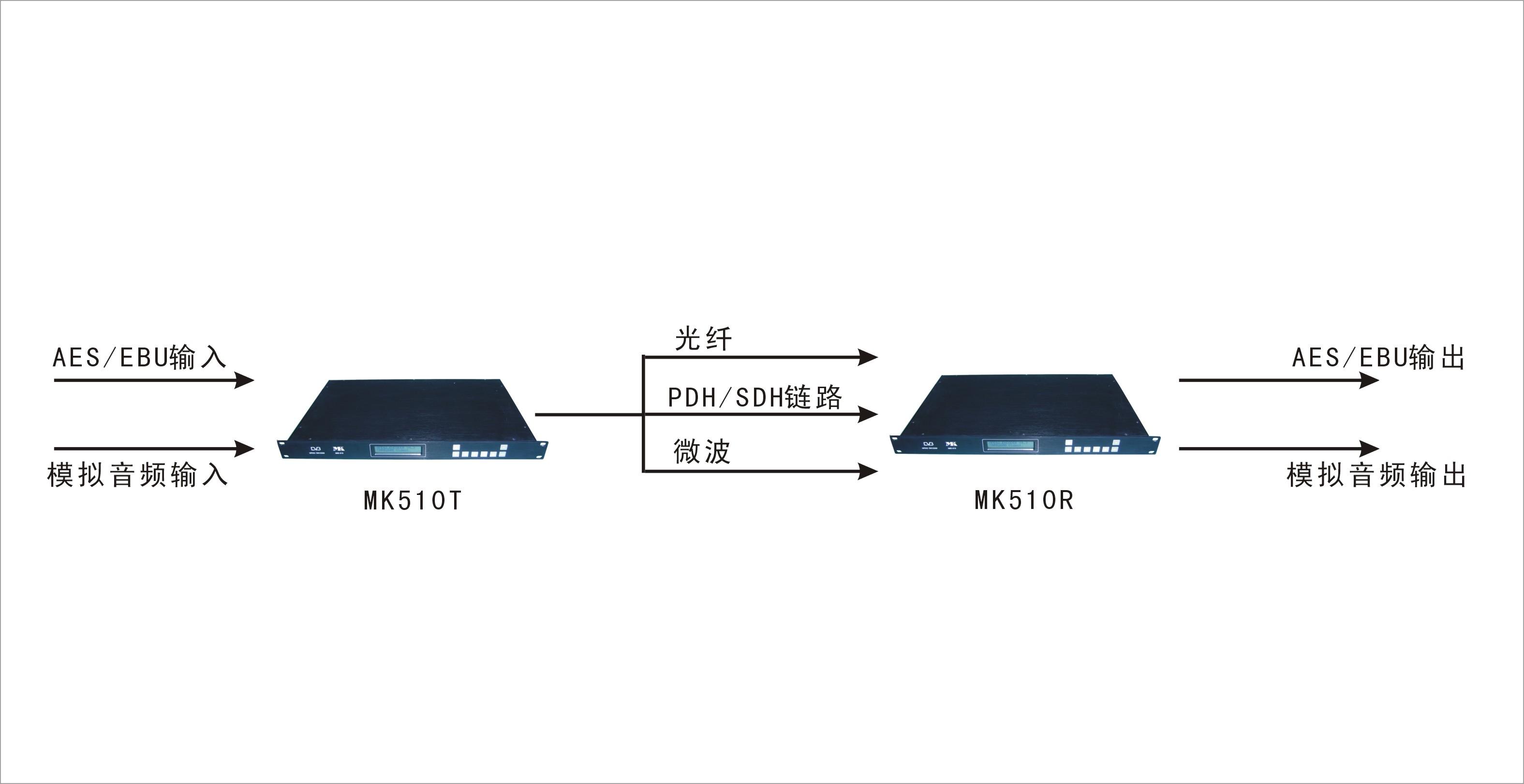 MK510系列 多接口数字音频传输设备