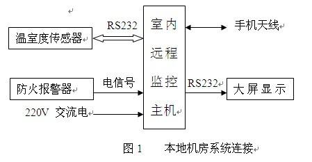 无线数字监控系统
