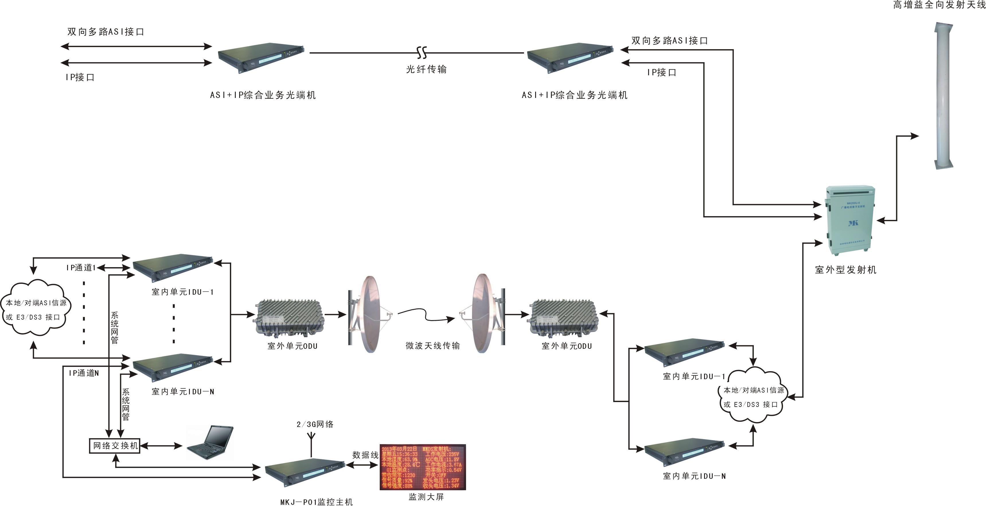 国产牛牛数字电视ASI+IP数字微波传输系统