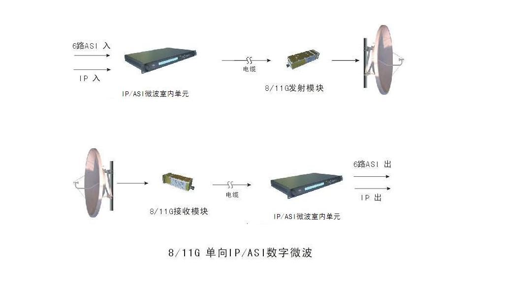 MKQR668 高速IPASI数字微波