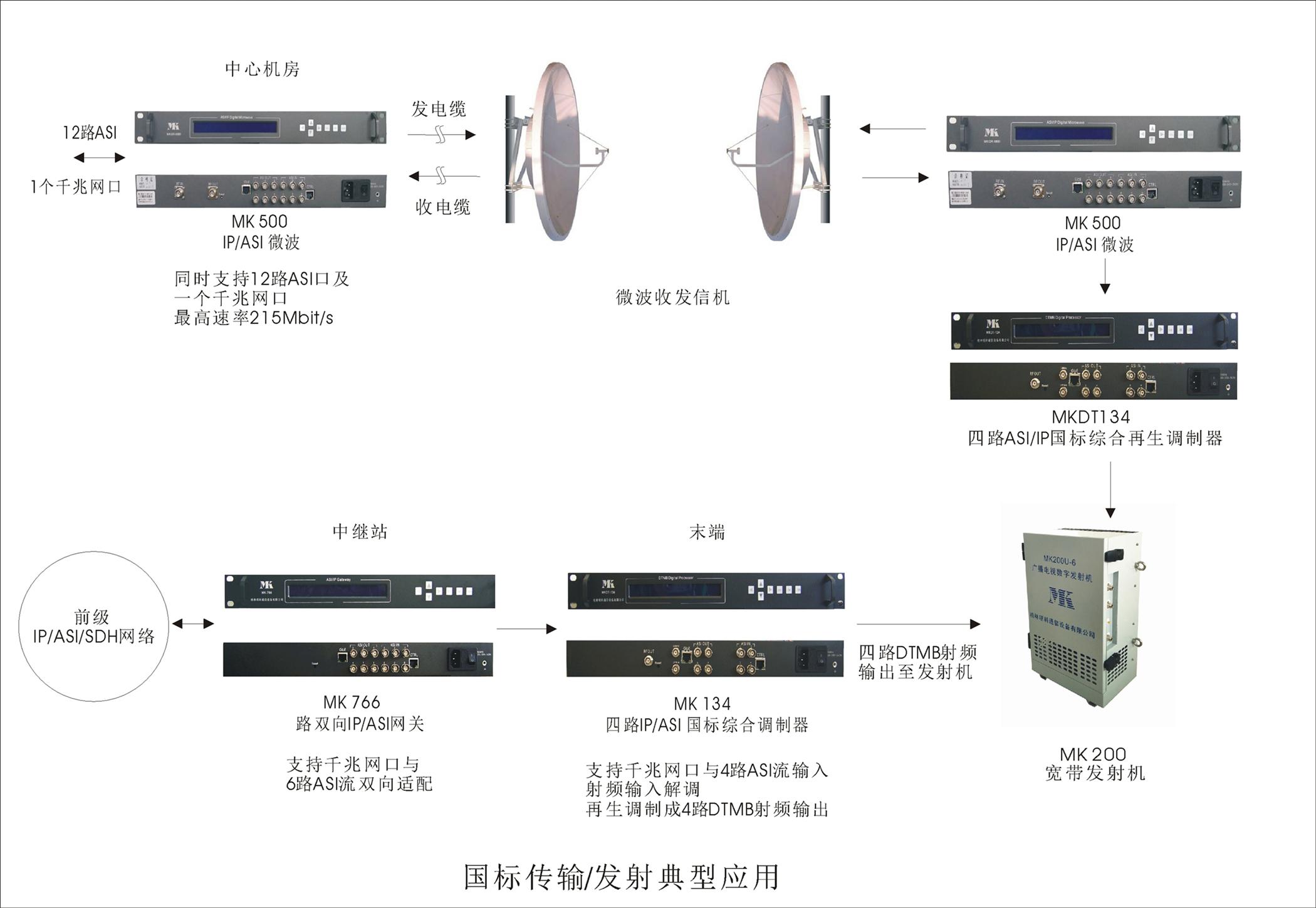 国产牛牛传输、发射典型应用