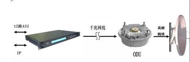 广播电视高速IP-ASI数字微波