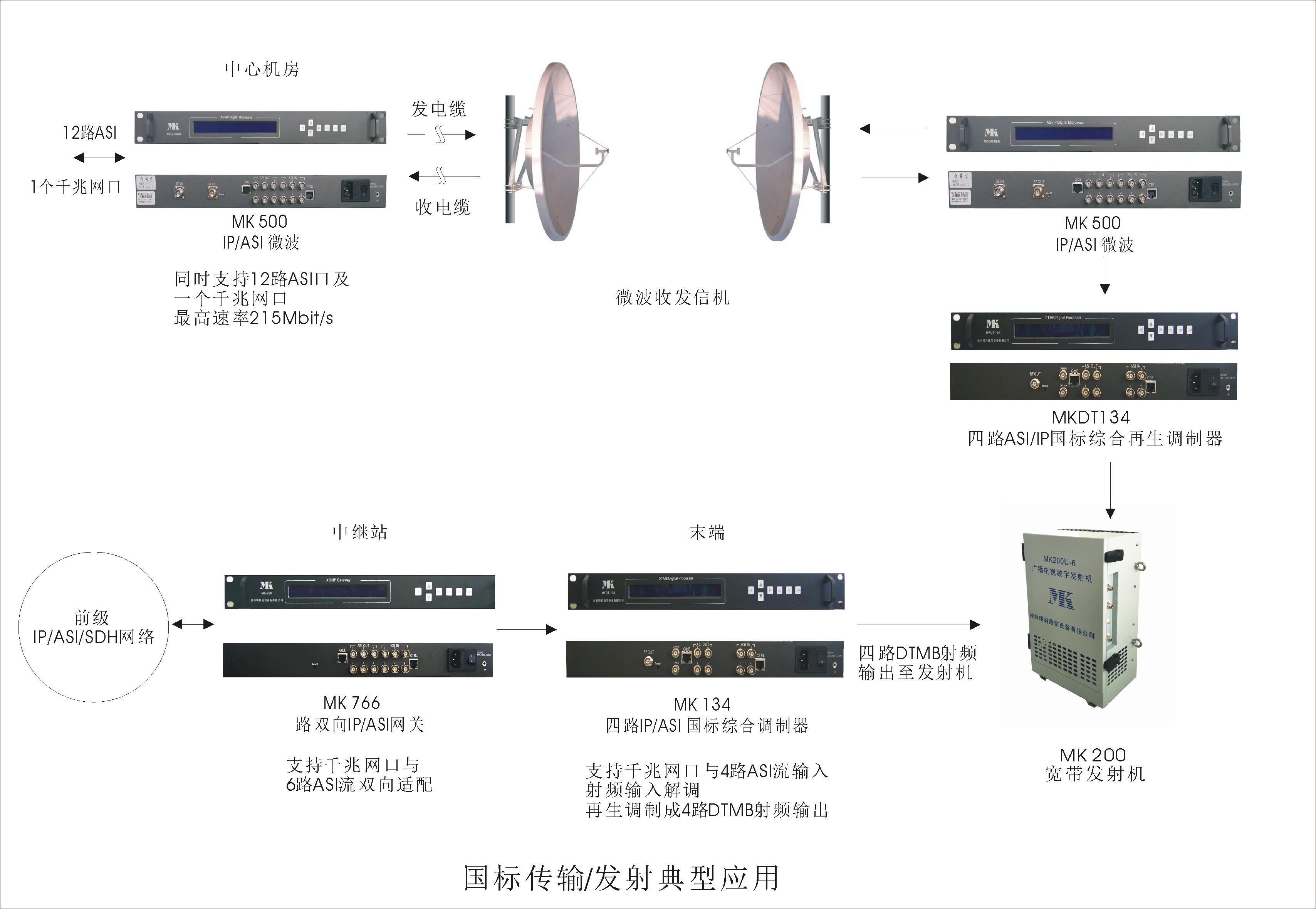 乐天堂fun88手机平台传输、发射典型应用.JPG